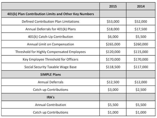 Public Pension Peril : Palmetto Promise Institute |Contribution Plan