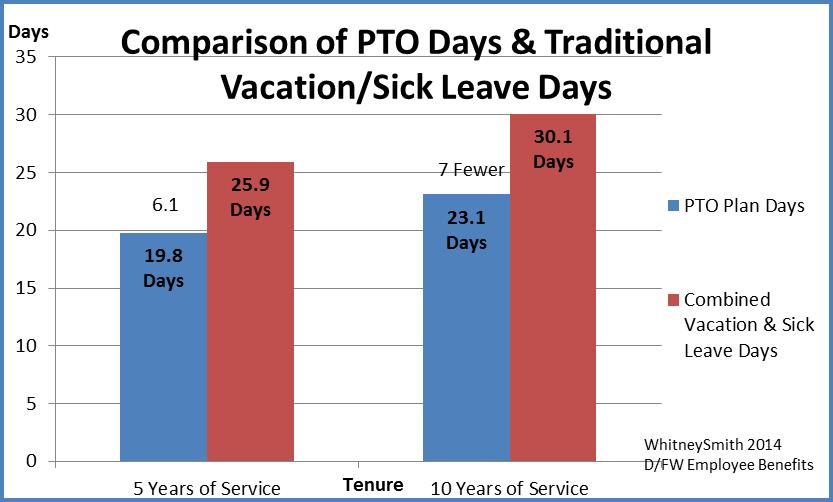 Employers Have a Choice on Paid Time Off Benefits ...